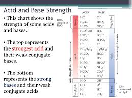 Strengths Of Acids And Bases What Does It Mean To Be Strong