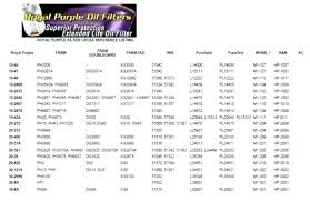 Engine Oil Filter Cross Reference Chart 47 Circumstantial Mopar Oil Filter Cross Reference Chart