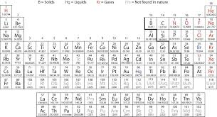 periodic table with atomic mass not rounded mateiko info w number copy and