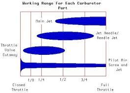Cv Carb Jetting Chart Xs650 Carbs Mikuni Thexscafe