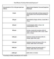 Carbon Monoxide Ppm Chart Carbon Monoxide Safety
