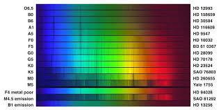 Interpreting Stellar Spectra