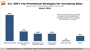 Top Promotional Top Promotional Strategies For Increasing Sales Chart