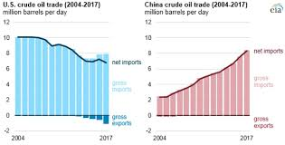 Us Oil Production And Imports Chart China Surpassed The United States As The Worlds Largest