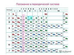 Презентация на тему Курсовая работа учителя химии лицея  2 Положение в периодической системе