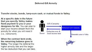 elish a deferred gift annuity