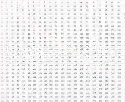 Multiplying Chart 1 15 Printable Multiplication Chart To 30 Www Bedowntowndaytona Com