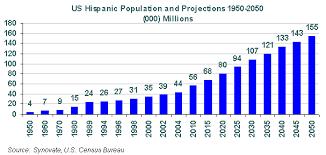 Hispanic Population Growth Chart Hispanic Heritage Month 2016 Background Information