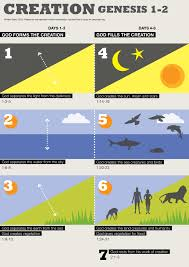 Creation Timeline Chart Creation Genesis 1 2 Redux Visual Unit