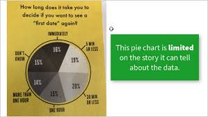 Who Created The First Pie Chart A Pie Chart Alternative For Survey Data Excel Campus