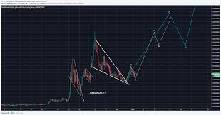 Redcoin Chart Redcoin Rdd Is Red Hot Target Is 0 0821 800 Profit