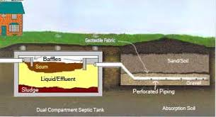 fill line for septic tank. Contemporary For For Fill Line Septic Tank E