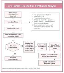 Rca Flow Chart Root Cause Analysis Template There Are Four Basic Action