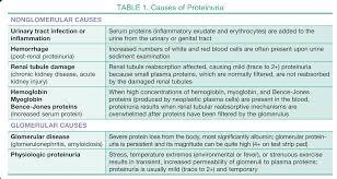 Urinalysis Result Interpretation Chart Urinalysis In Companion Animals Part 2 Evaluation Of Urine