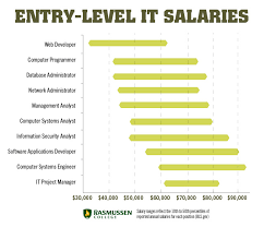 entry levle 10 entry level it salaries that can change your life itjobs