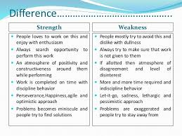 5 Strengths And Weaknesses Strength Weakness