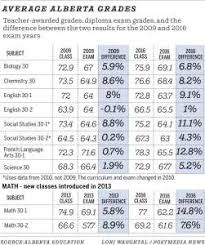 Grade Inflation Are High Schools Setting Students Up For A Jolt