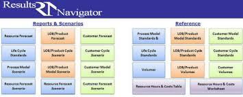 Staffing Model Template Staffing Models Staffing Plans Workforce Process Management