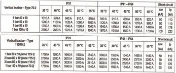 Copper Bus Bar Sizing Chart How Can You Select The Proper Busbar Busbar Selection