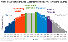 World Of Warcraft Subscribers 2005 2013 And Beyond