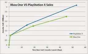 Ps4 Vs Xbox One Sales Chart 2015 List Page
