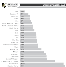 hardwood floor janka scale