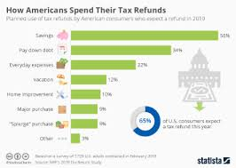 Chart Are Americans Getting Less Taxes Back In 2019 Statista