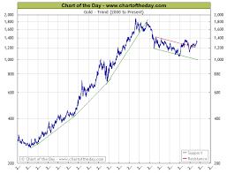 Gold Chart Today Gold And National Debt Chart Unmistakable Goldbarren Chart