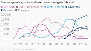 Genius Song Chart Percentage Of Rap Songs Released Mentioning Each Brand