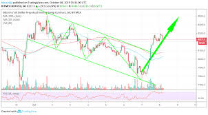 Xbt Usd Analysis Xbt Usd Up Thrust Unstoppable To 8 600