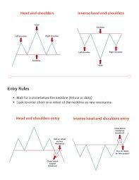 3 Forex Chart Patterns Cheat Sheet