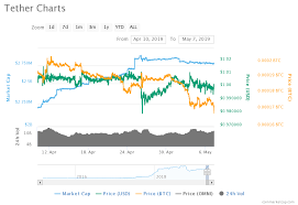 Price Analysis Of Tether Usdt As On 7th May 2019