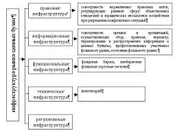 Рынок государственных ценных бумаг Казахстана Финансовые науки  на основании подачи заявления инициатором допуска и предоставлении документа подтверждающих существование ценных бумаг как объекта гражданских прав