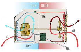 window air conditioner working. Modren Air Appliance Science The Cool Physics Of Window Air Conditioners Inside Window Air Conditioner Working F