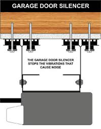 quiet garage door openerGarage Door Opener Soundproofing