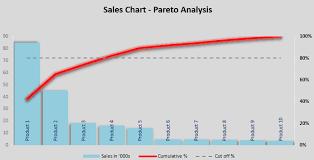 Pareto Chart Excel 2017 Excel Pareto Chart Template Free Excel Chart Template