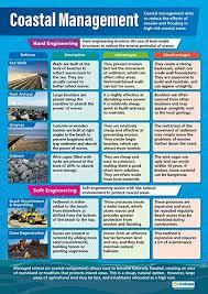 Amazon Com Coastal Management Classroom Posters For