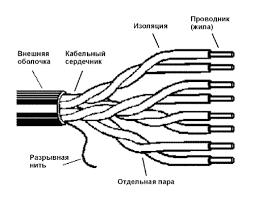 Коаксиальный кабель и витая пара сравнение Реферат по КС doc Реферат по КС doc