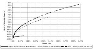 Clarksea Index Chart Shipping As An Alternative Investment Allaboutalpha