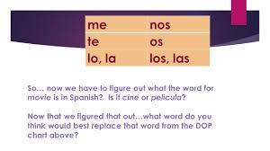 Direct Object Pronouns Spanish Ii Ii Honors