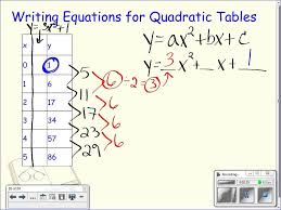 writing linear equations from a table worksheet lesson 5 2
