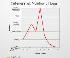 Cuteness V S Number Of Legs Geek Fun Chart Math Humor