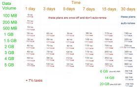 Telenor Recharge Chart Thailand Prepaid Data Sim Card Wiki Fandom