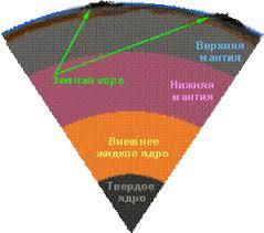 Реферат Строение Земли методы изучения внутреннего строения и   от нескольких километров в океанических областях до нескольких десятков километров в горных районах материков Сфера земной коры очень небольшая