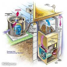 cleaning air conditioners in the spring the family handyman figure a central air conditioning system