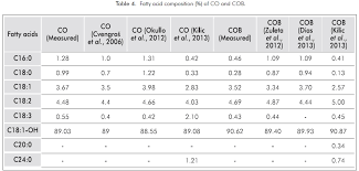 temperature dependent density and kinematic viscosity of co seed oil soybean oil esteban et al 2016 and sel were shown in figure 4