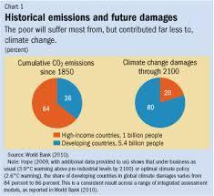 Finance Development December 2009 A Changing Climate