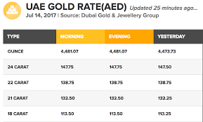 Uae 24 Carat Gold Prices Increase Should You Sell News