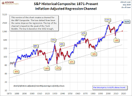 Citibank Stock History Chart A Bear Market Checklist To Thriving In A Downturn