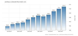 new car releases for 2015 in australiaAustralia Consumer Price Index CPI  19502017  Data  Chart